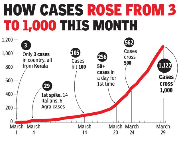 1000 cases