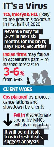 Coronavirus attack to slow down IT growth
