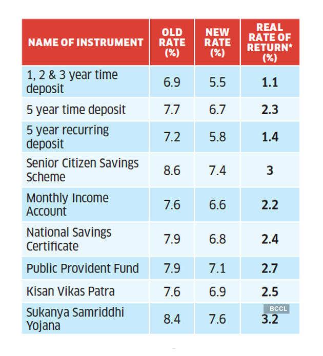 small-savings-scheme