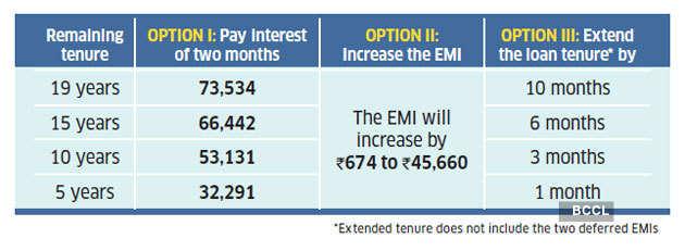 EMI-moratorium