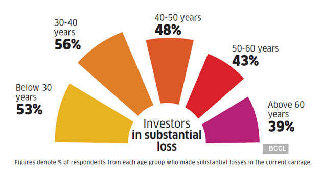 substantial-loss