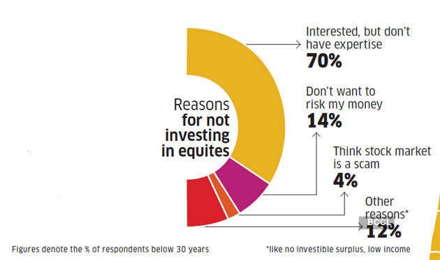 not-investing-in-equity