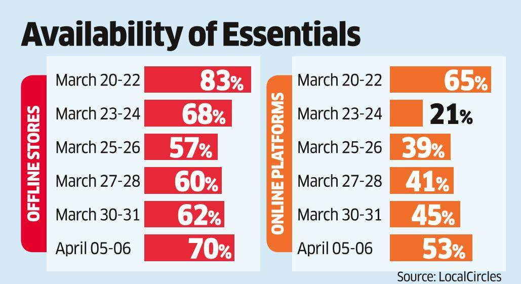 Big Improvement in Availability of Essential Goods