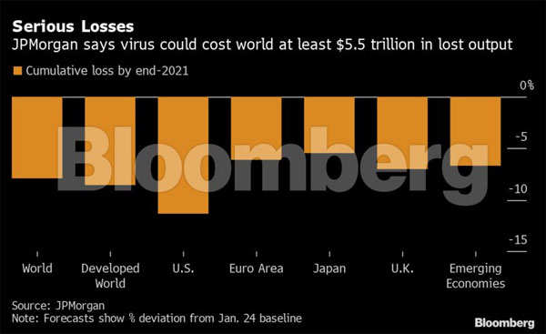 World economy faces a $5 trillion hit, which is like losing Japan