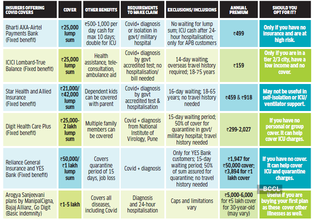 Coronavirus Insurance India Should You Buy A Coronavirus Specific Insurance Policy Here S A Comparison Of Those Available The Economic Times