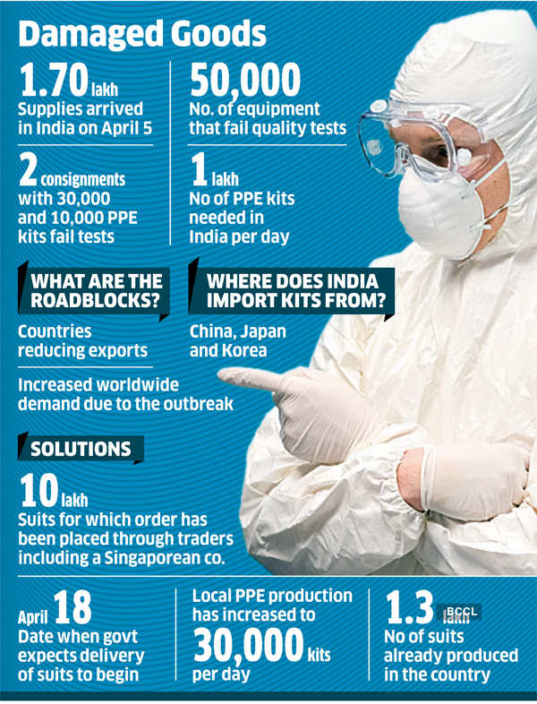 ppe kits: Tens of thousands of Chinese PPE kits fail India safety test -  The Economic Times