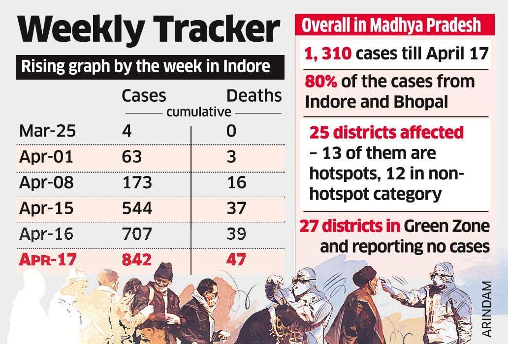 Doorstep Screening of Indore Residents Over Next Week