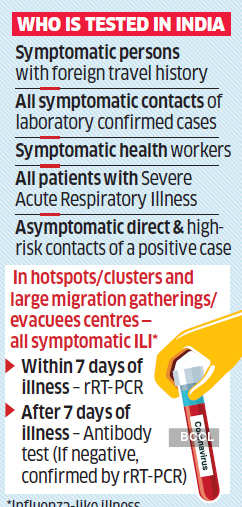 Asymptomatic Coronavirus Cases No Symptoms In 80 Of Covid Cases Raise Concerns The Economic Times