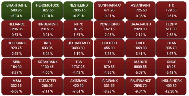 Indian Bourses Tank on US Crude Oil Shock