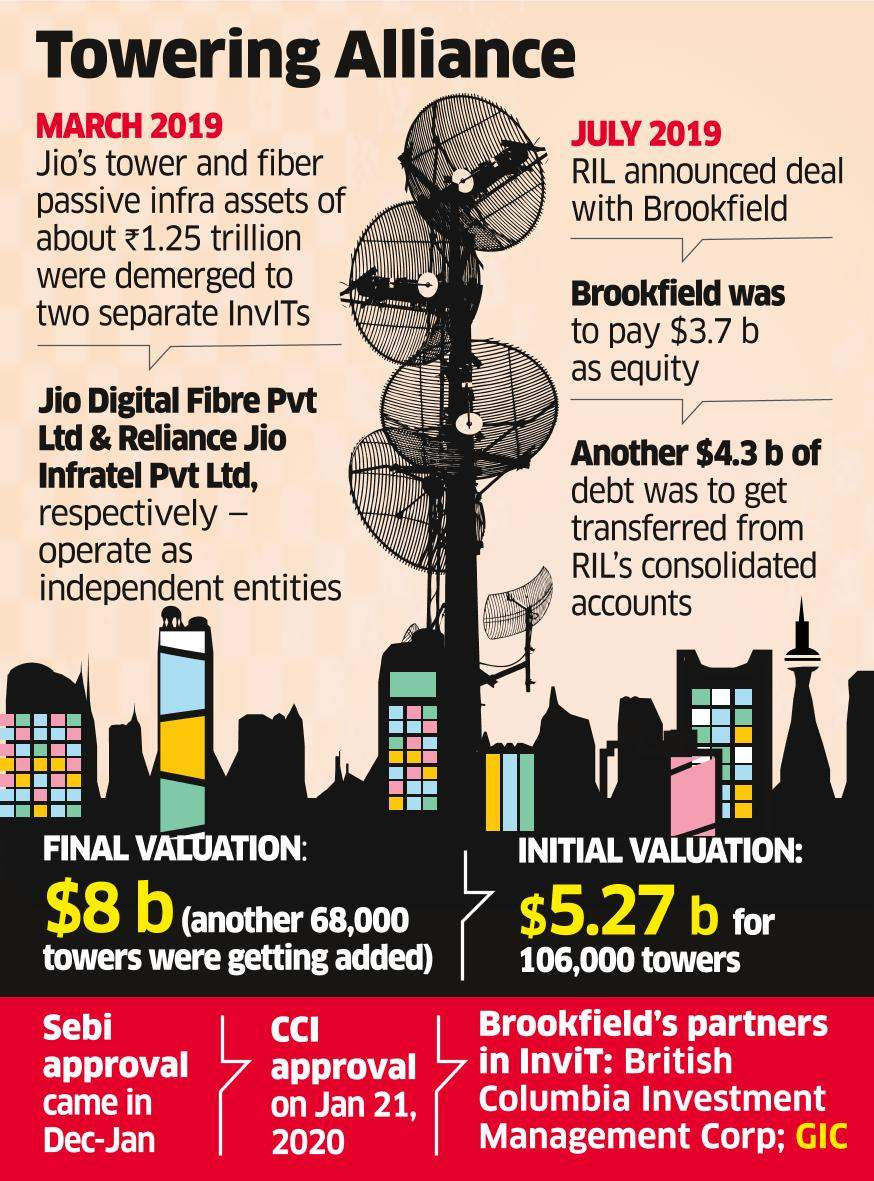 9 Months On, Jio's $8B Tower Deal with Brookfield Awaits Nod