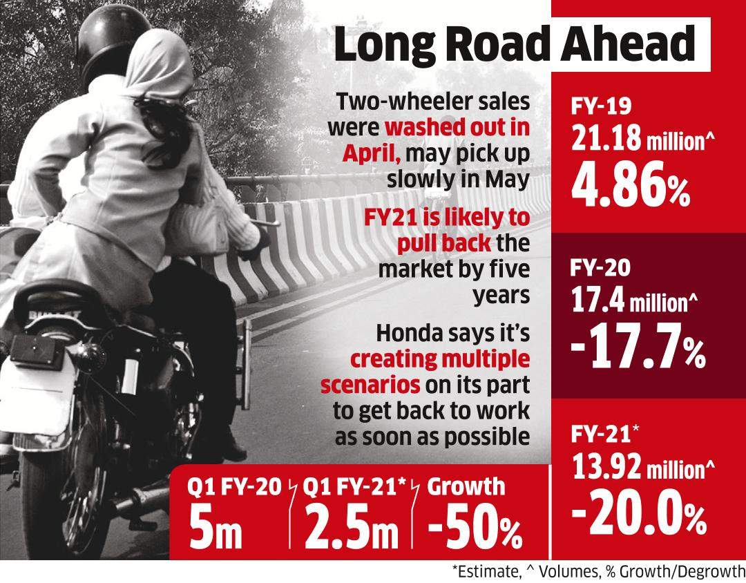 Honda, Bajaj Expect Dip in Sales, but Keen to Start Ops