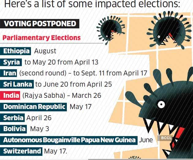 Covid 19 Makes A Mess Of Election Schedules Around The World The Economic Times