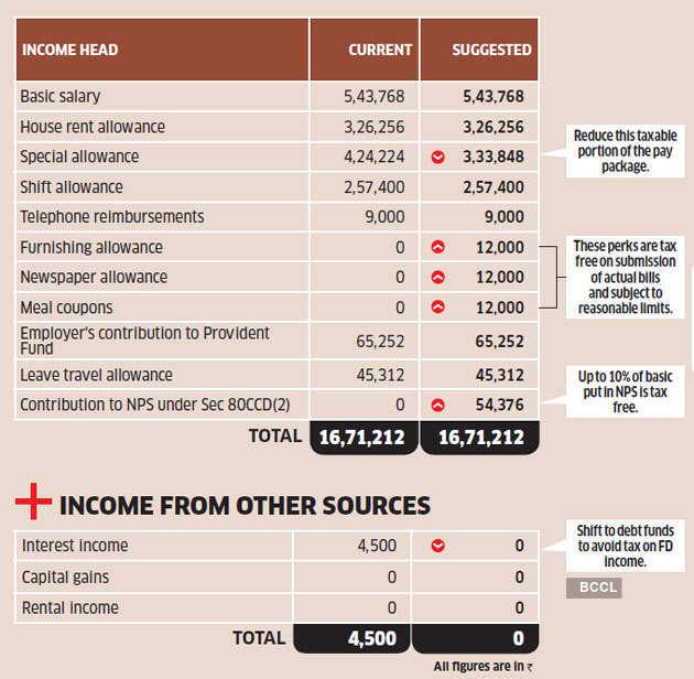 Anumod-income