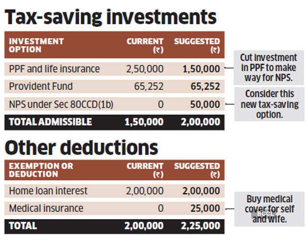 tax-saving-investment