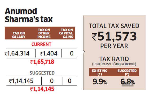 Anumod-tax
