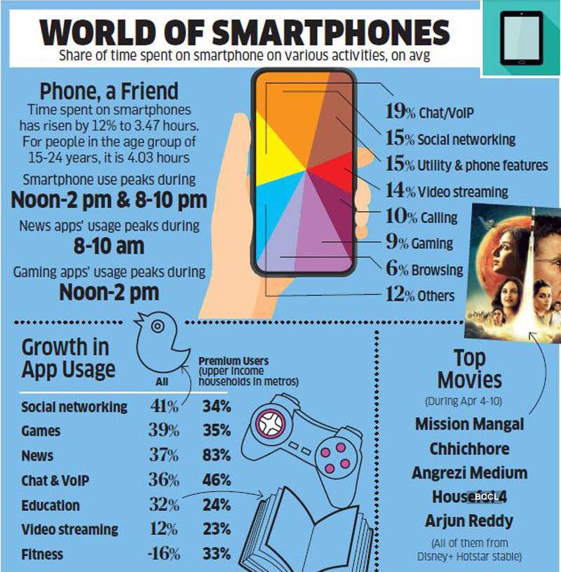 World of Smartphones