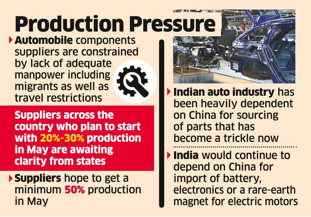 Auto component suppliers may derail companies' plan to restart output