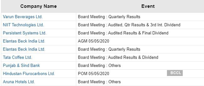 Board Meetings Today Board Meetings Today Niit Tech Persistent Systems Tata Coffee And Varun Beverages The Economic Times
