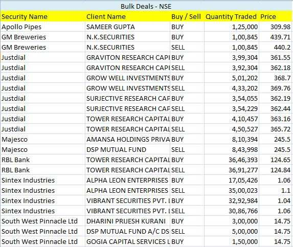 Bulk Deal NSE May 5