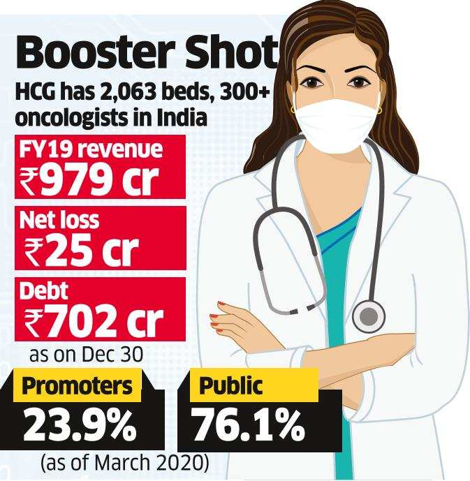 CVC Cap Set to Acquire Large Stake in HCG