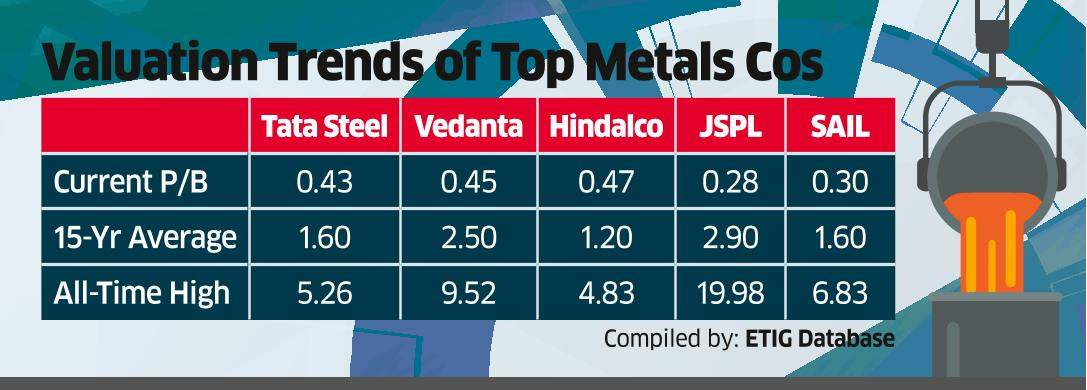 Metal and Mining Cos Hammered on High Debt, Low Earnings Outlook