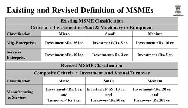revised-defination-of-SMEs