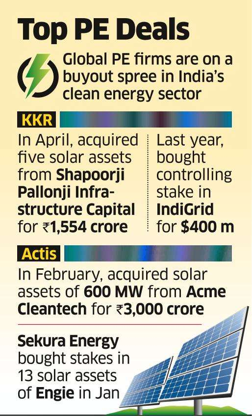 KKR, Actis Vie for 400-MW Solar Assets of Azure Power; ₹1,600cr Deal Size Likely