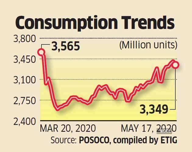consumption-trends