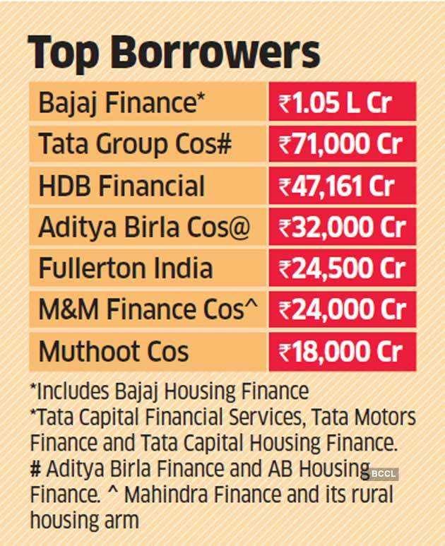 top-borrowers