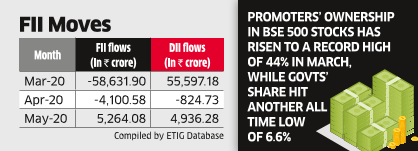 Foreign Ownership of Top Stocks Lowest Since Dec '13