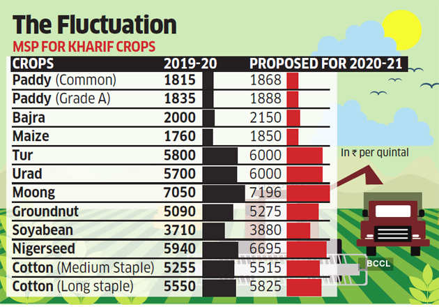Agriculture price panel for raising kharif crops' minimum support price