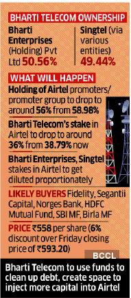 airtel-graph