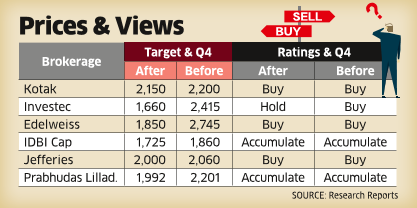 Brokerages Cut HDFC Price Targets, but Remain Bullish