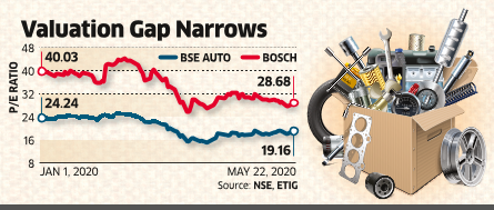 Bosch Sees Auto on a Slow Road to Recovery, Faces Valuation Pressure