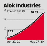 From NCLT to Upper Circuit: The Comeback of Alok Industries