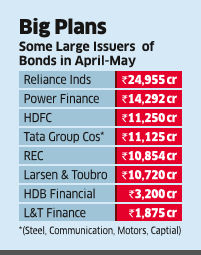 Corp Bond Issues More than Double in April- May