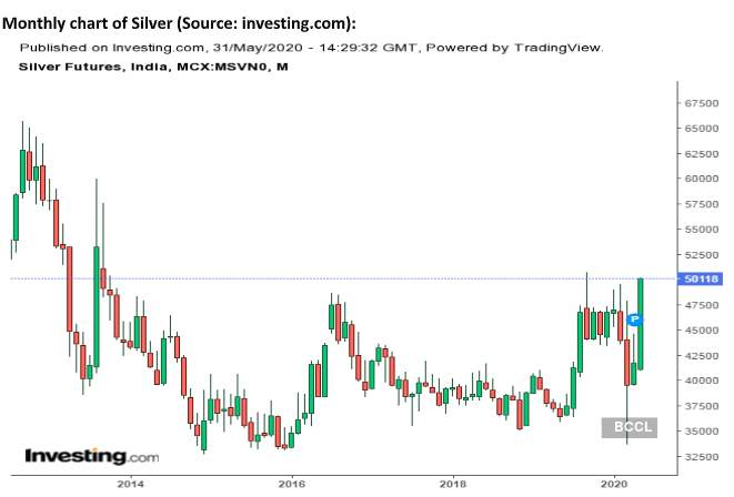 Silver Silver Outperforms Gold In May May Hit Rs 53 000 In Coming Days The Economic Times