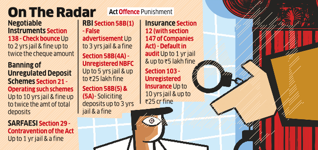 Some Financial Offences May Be Decriminalised