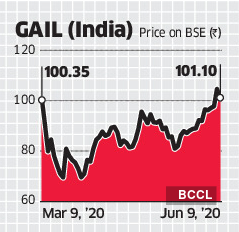 GAIL-graph
