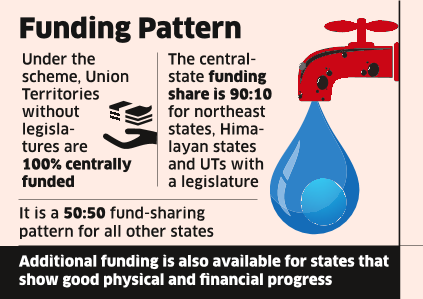 After MGNREGA, Govt to Pump in ₹30,000 cr Under Jal Jeevan