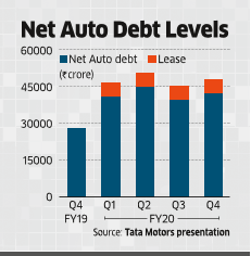 Tata Motors' Moves to Cut Debt, Costs to Provide a Floor for Stock