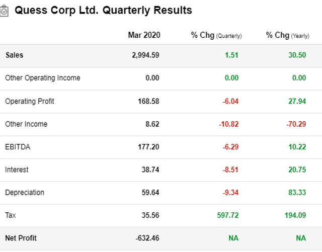 Quess Corp-MOFSLJune182020