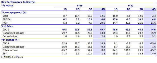 Pidilite Share Price Neutral On Pidilite Industries Target Price Rs 1 345 Motilal Oswal The Economic Times