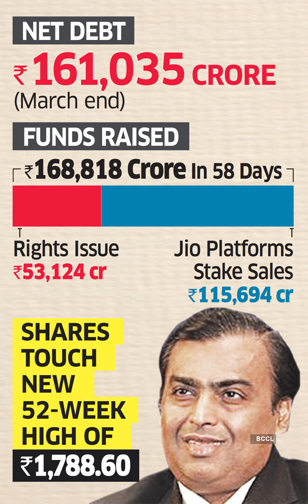 Reliance Industries Mukesh Ambani Makes Reliance Net Debt Free Ahead Of Its March 2021 Target The Economic Times