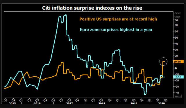 """Inflation1 """"title ="""" Inflation1 """"/>    <figcaption/> </figure> </p> <p>  <strong> ¿Qué comprar? <br /></strong>  Los inversores tienen interés en evaluar correctamente la inflación futura para asegurar sus rendimientos. Por lo tanto, se requiere cobertura, activos que aumentan de valor, o al menos se mantienen cuando se acelera el crecimiento de los precios. </p> <p>  Parecen preferir los bonos estadounidenses vinculados a la inflación y el oro en primer lugar. Los administradores de activos contratados por Reuters han canalizado hasta el 10% de las carteras de clientes hacia el metal amarillo a través de fondos indexados, acciones de oro e incluso lingotes de oro. </p> <p>  Si los precios del oro han aumentado un 18% desde finales de marzo, algunas otras coberturas siguen siendo baratas. </p><div class="""