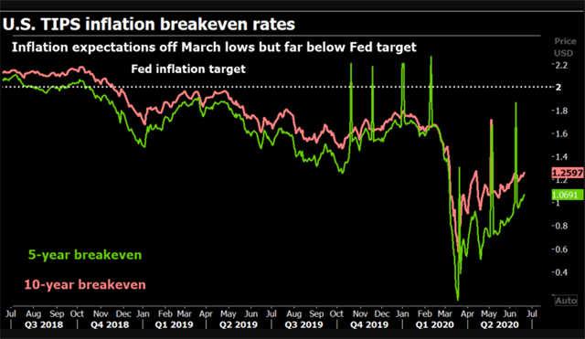 """Inflation2 """"title ="""" Inflation2 """"/>    <figcaption/></figure> <p>  Por lo tanto, la inflación podría estar a unos años de distancia, pero los bancos aconsejan a los clientes que realicen transacciones de cobertura baratas, Morgan Stanley supera los US 30 – Linker hace un año, mientras que Natwest recomienda comprar linkers británicos a 30 años y swaps de inflación a 10 años en la Eurozona. </p> <p>  """"En muchos casos, estos setos parecen extremadamente baratos. Entonces, ¿por qué no comprar ahora? Podríamos esperar, luego las cosas podrían alejarse de nosotros """", dijo Colin Harte, gerente de cartera de activos múltiples de BNP Paribas Asset Management. </p> <p>  De hecho, el índice US TIPS de 10 años de S&P ya ha aumentado un 12% sobre el nivel de marzo. SPBDU1ST. </p> <p>  """"No pasarán un par de años antes de que entren (los factores de inflación). Es por eso que mantenemos (los antiguos vinculadores estadounidenses)"""", dijo Chris Jeffery, del equipo de asignación de activos legales y generales. </p> <p>  Harte de BNP dijo que su cobertura principal era oro, pero también invirtió en una canasta más amplia que contiene gas natural, cobre y petróleo. </p> <p>  <strong> Madera y bosques <br /></strong><br /> <br />  Y no se trata solo de oro o enlazadores: los bienes raíces son otra opción. Kaldemorgen de DWS compra acciones de propiedades residenciales alemanas y apuesta a que la oferta de nuevos inmuebles aumentará más lentamente que la oferta monetaria. </p> <p>  Los precios inmobiliarios globales ajustados por inflación aumentaron 14% en 2009-2019, según el FMI. </p> <p>  Jeffery de Legal & General aceleró las inversiones en agricultura y silvicultura a principios de este año, con la expectativa de que retendrán su valor real durante un período de cinco a diez años. Sus inversiones se realizan a través de acciones cotizadas en compañías que están muy afectadas por tales propiedades. </p> <p>  Los precios de la madera en el Reino Unido han aumentado en términos reales"""