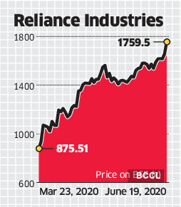 Ril Technical Indicators Hint At More Upside For Ril Stock The Economic Times