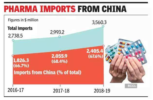 Government to curb pharma imports from China