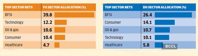 sector-allocattion