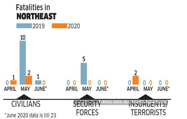 """lck3 """"title ="""" lck3 """"/>    <figcaption/> </figure> </p> <p>  Assam comenzó este año con 1.615 cuadros armados de tres facciones del Frente Democrático Nacional de Bodoland (NDFB) que se rindió el 31 de enero, poniendo fin a un levantamiento de tres décadas. </p> <p>  La policía luego utilizó el período de apagón para lanzar una operación secreta para recuperar AK-47 y lanzacohetes que todavía estaban en las antiguas fortalezas del NDFB, a excepción de equipos más pequeños en la región montañosa del estado. """"Logramos recuperar cientos de granadas, lanzacohetes, AK-47 y armas de varios rangos. </p> <p>  Además, durante el cierre, casi eliminamos una organización clandestina en Karbi Anglong creada por Sambijit de NDFB. El otro equipo que casi hicimos fue el Ejército de Liberación Nacional Dimasa, que siempre fue supervisado por NSCN (IM) """", dice Assam DGP Bhaskar Jyoti Mahanta, y agrega que la policía también está deteniendo un nuevo equipo militante en Tezpur Tiene. </p> <p>  Es improbable que la historia del levantamiento de Assam termine a menos que el Halcón Anti-Talks y el ULFA (Independiente) Paresh Baruah, probablemente en un escondite en la frontera entre Myanmar y China, suban a bordo. Hubo informes de que podría participar en conversaciones durante el festival Rongali Bihu. Pero no lo hizo. DGP Mahanta lo aparta a pedido. """"No importa si Paresh Baruah viene a hablar o no. Si viene, está bien. No me importa demasiado su regreso """", dice. </p> <p>  A diferencia de J&K y en el noreste, donde los militantes pueden identificarse sobre la base de sus interacciones en las redes sociales, los insurgentes maoístas son esquivos. Chantajean tanto a los contratistas como a los gonds relativamente ricos, Halbis y otros miembros de la tribu que viven en el interior. Están entrenados para vivir en bosques con raciones mínimas. Con algunas excepciones, no utilizan ningún dispositivo. Esto dificulta el trabajo de las fuerzas de seguridad en el centro de India. </p> <p>  En Bas"""